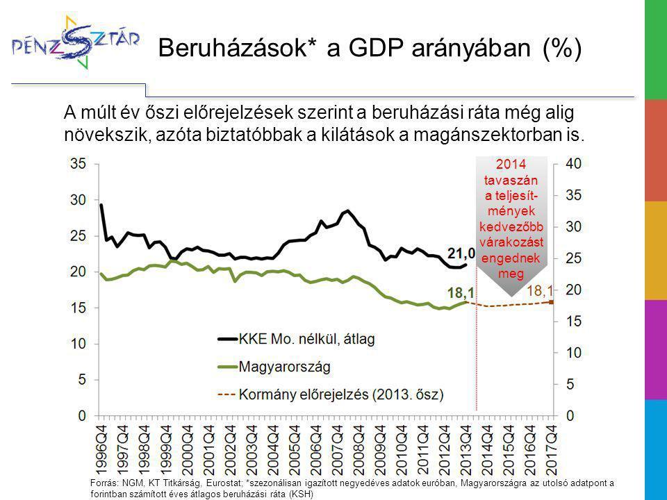 Beruházások* a GDP arányában (%)