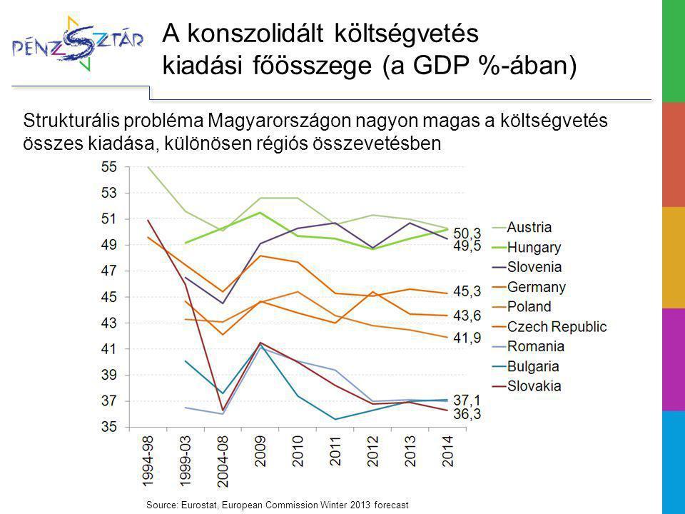 A konszolidált költségvetés kiadási főösszege (a GDP %-ában)