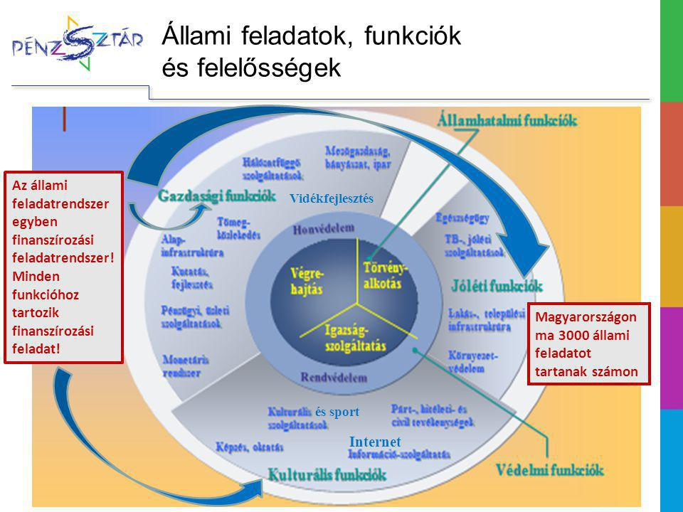 Állami feladatok, funkciók és felelősségek
