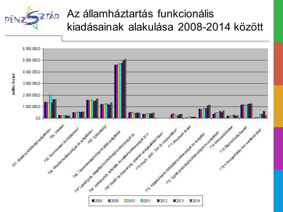 Az államháztartás funkcionális kiadásainak alakulása 2008-2014 között