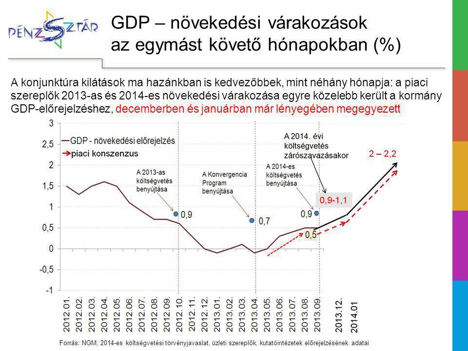 GDP – növekedési várakozások az egymást követő hónapokban (%)