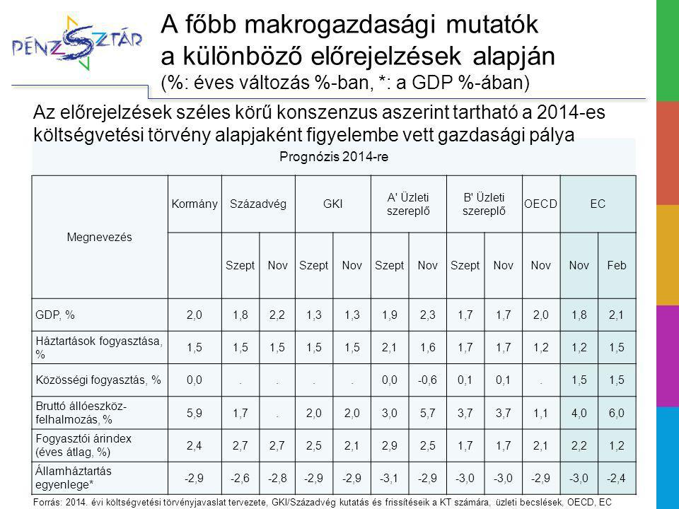 A főbb makrogazdasági mutatók a különböző előrejelzések alapján (%: éves változás %-ban, *: a GDP %-ában)