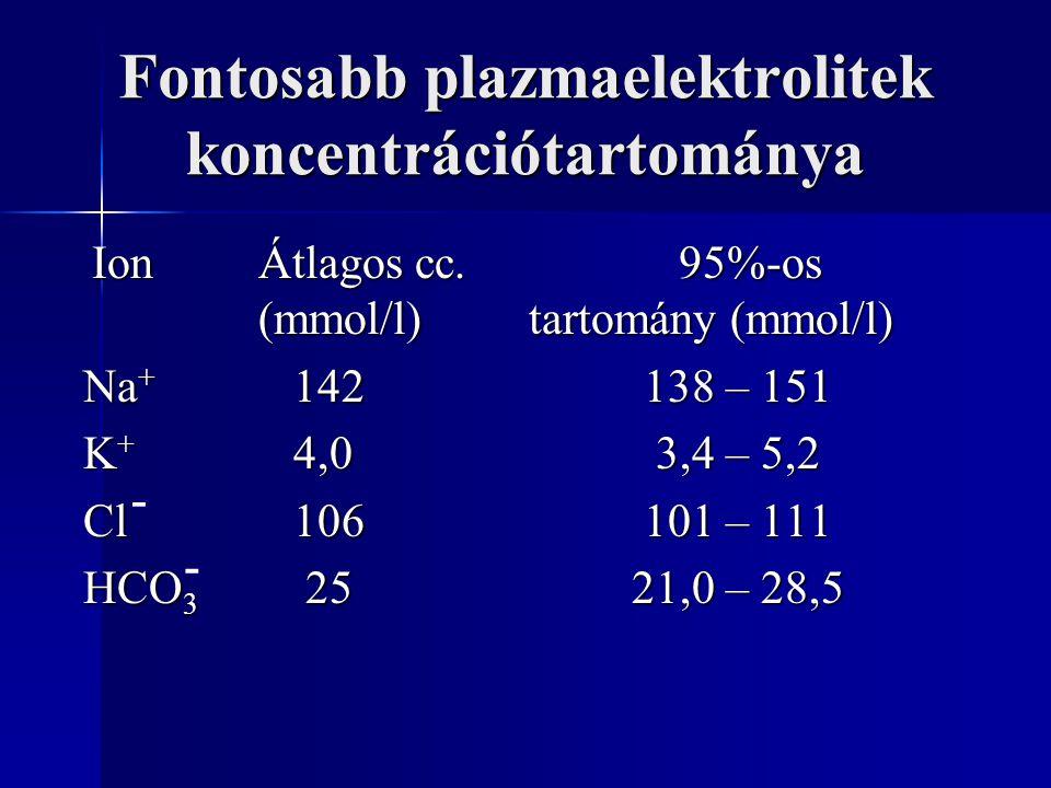 Fontosabb plazmaelektrolitek koncentrációtartománya