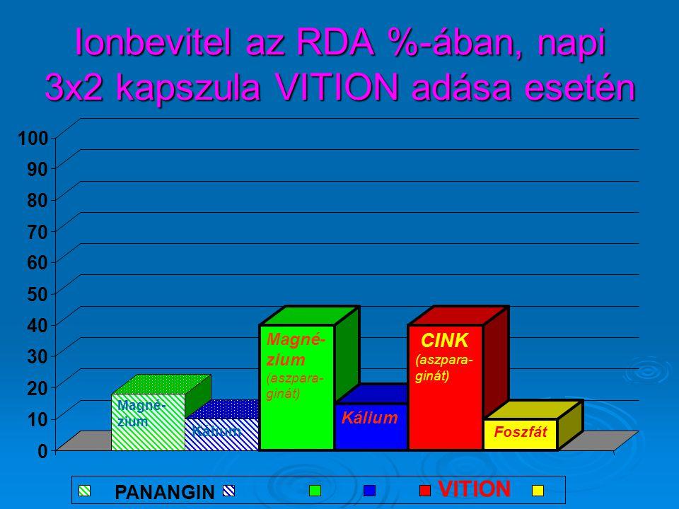 Ionbevitel az RDA %-ában, napi 3x2 kapszula VITION adása esetén