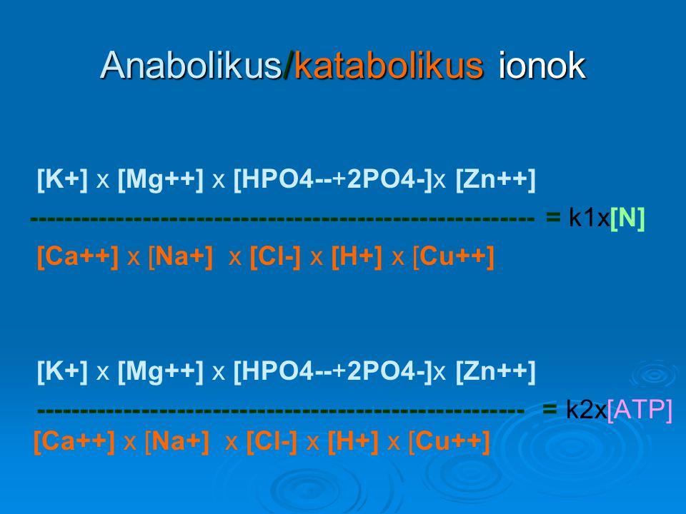 Anabolikus/katabolikus ionok