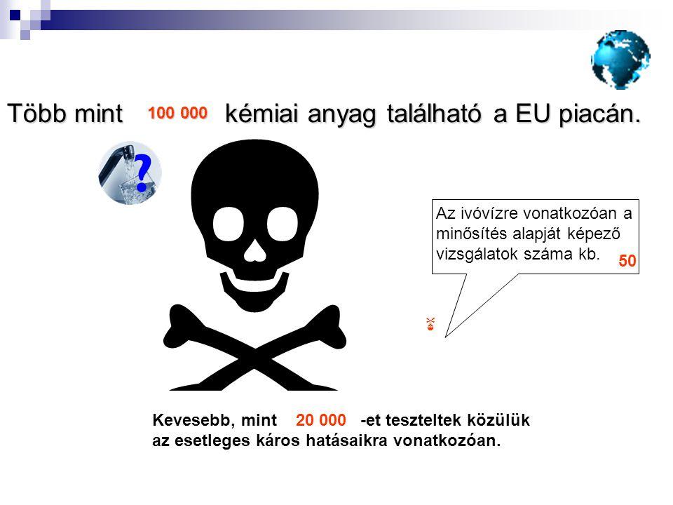  Több mint kémiai anyag található a EU piacán. 100 000