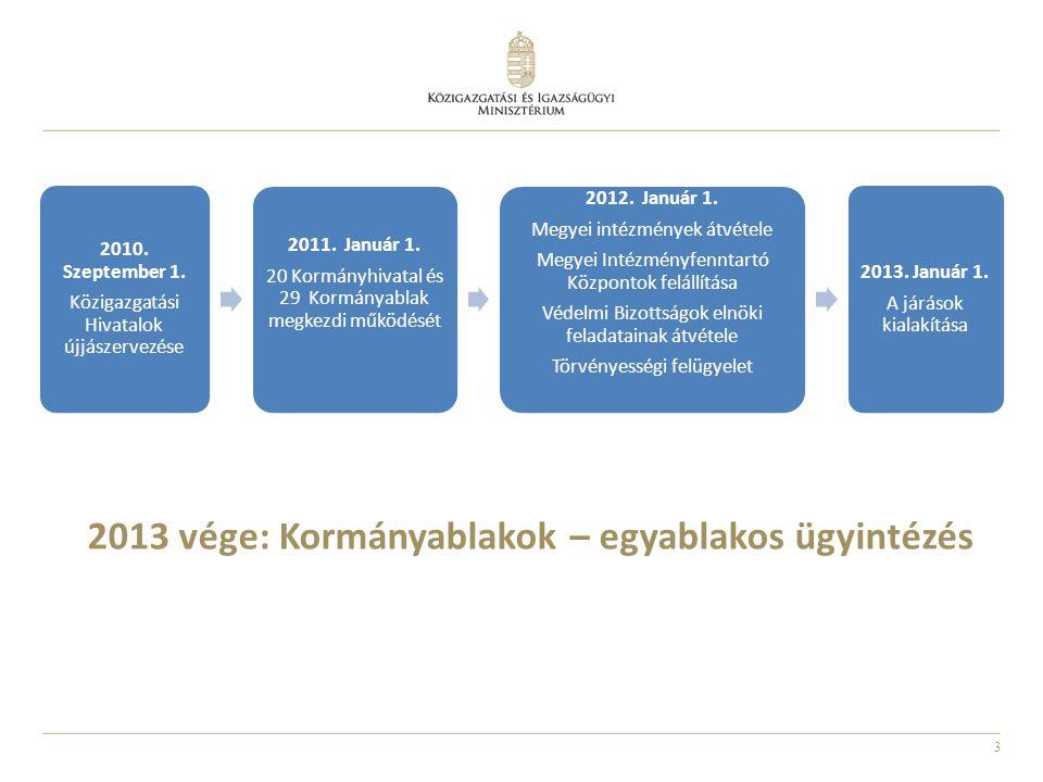 2013 vége: Kormányablakok – egyablakos ügyintézés