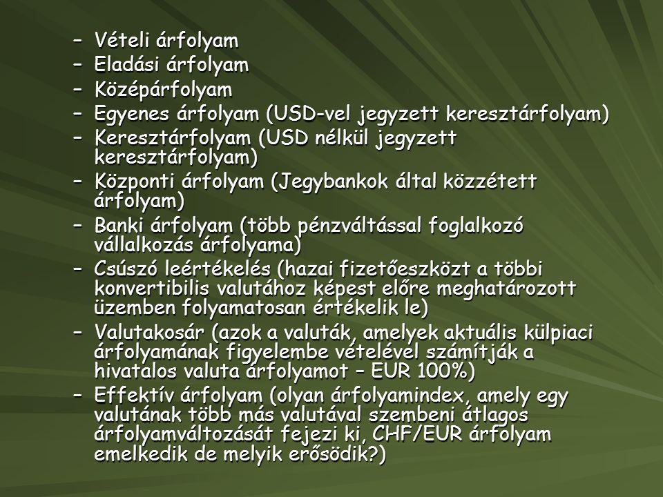 Vételi árfolyam Eladási árfolyam. Középárfolyam. Egyenes árfolyam (USD-vel jegyzett keresztárfolyam)