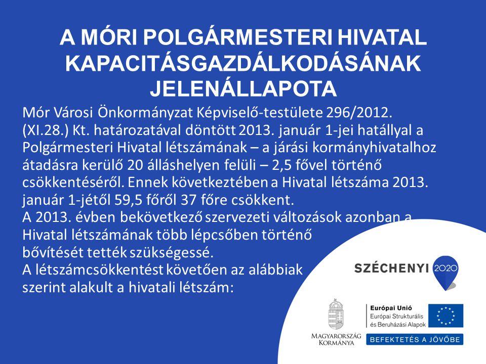 A Móri Polgármesteri Hivatal kapacitásgazdálkodásának jelenállapota