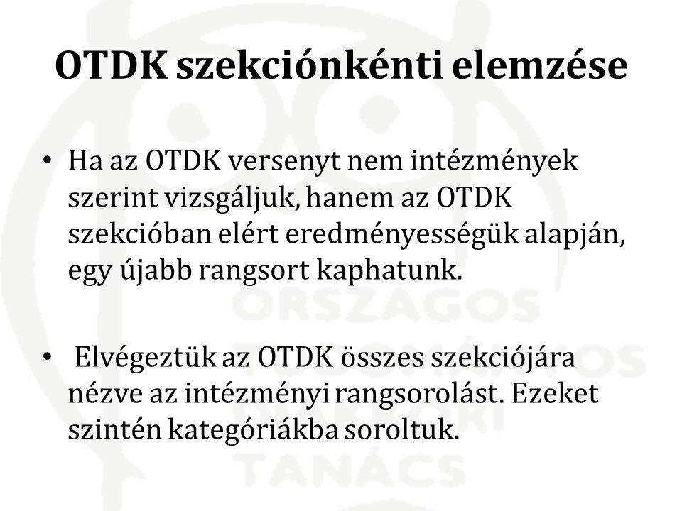 OTDK szekciónkénti elemzése