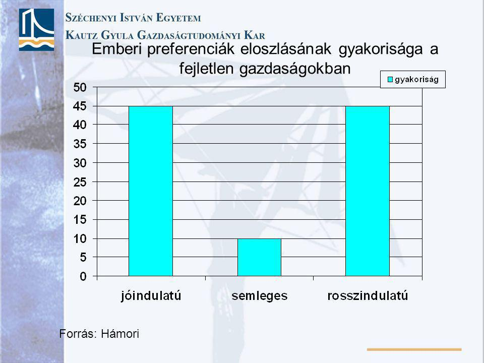 Emberi preferenciák eloszlásának gyakorisága a fejletlen gazdaságokban