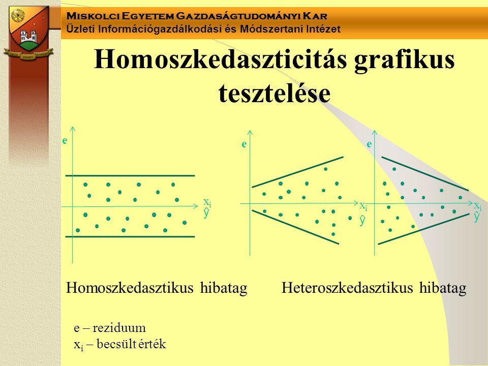 Homoszkedaszticitás grafikus tesztelése