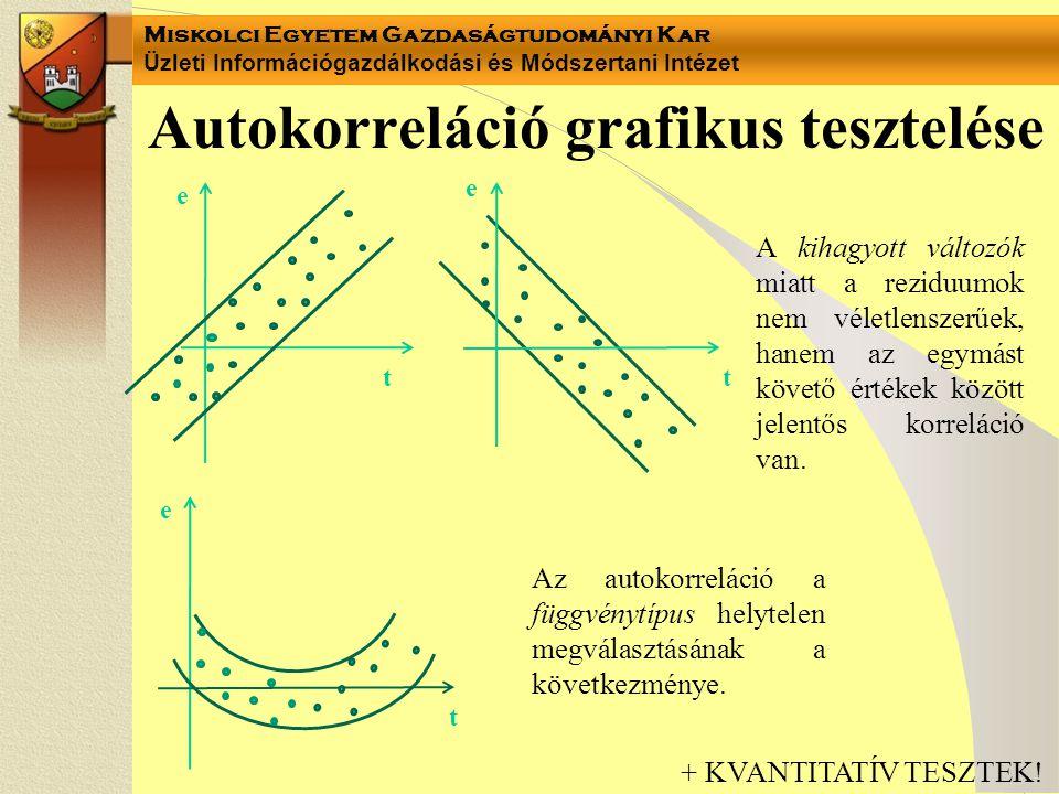 Autokorreláció grafikus tesztelése