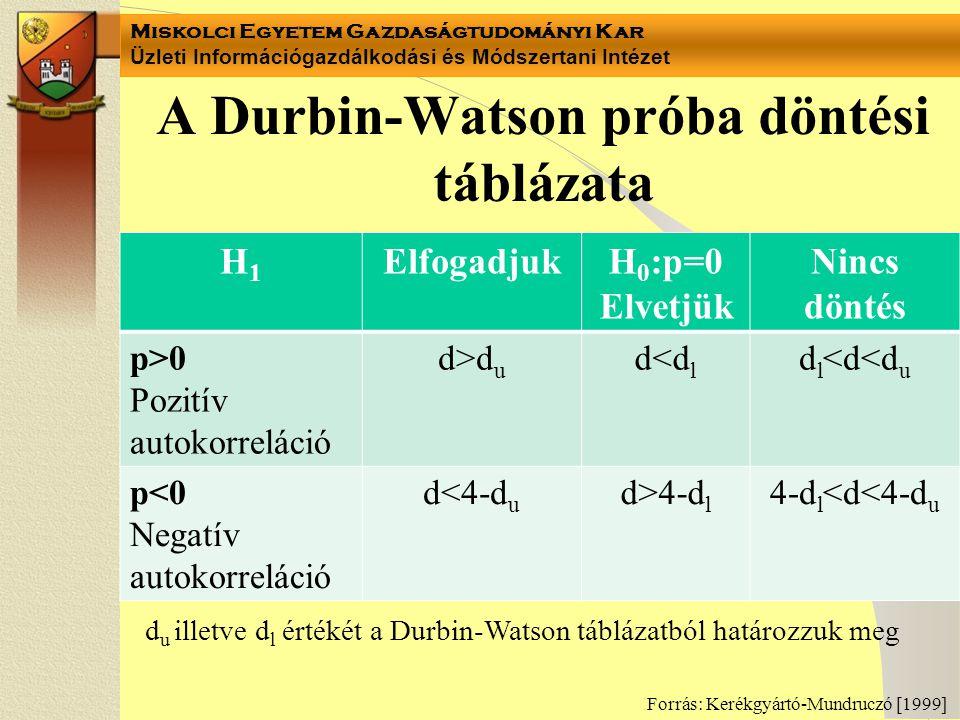 A Durbin-Watson próba döntési táblázata
