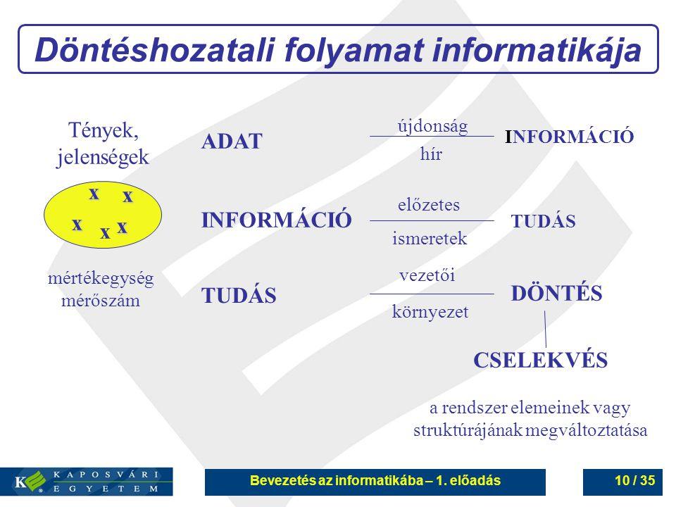 Döntéshozatali folyamat informatikája