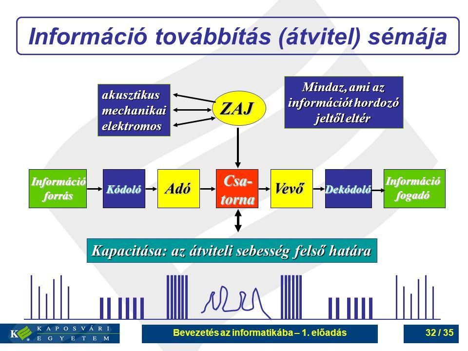 Információ továbbítás (átvitel) sémája