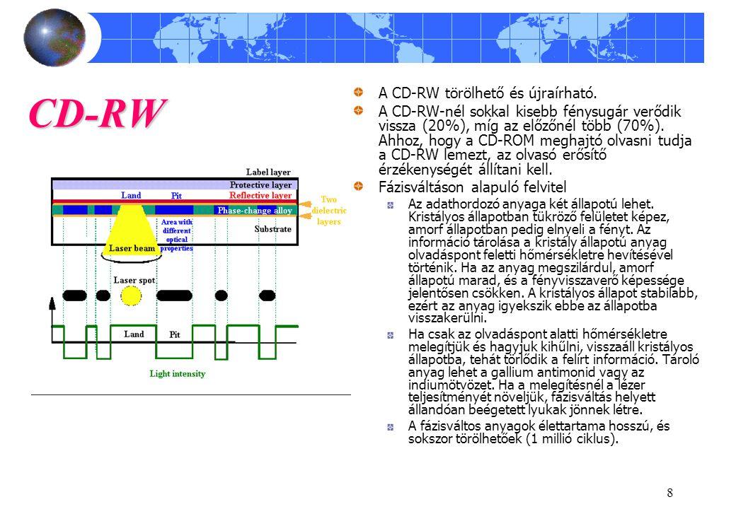 CD-RW A CD-RW törölhető és újraírható.