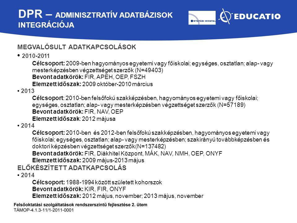 DPR – Adminisztratív adatbázisok integrációja