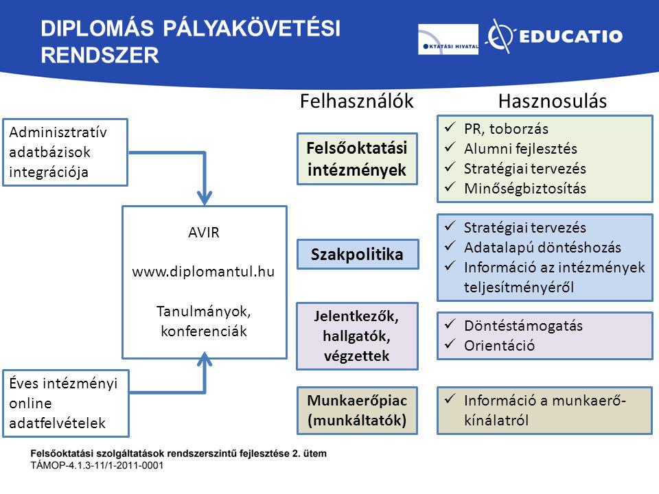 Diplomás pályakövetési rendszer