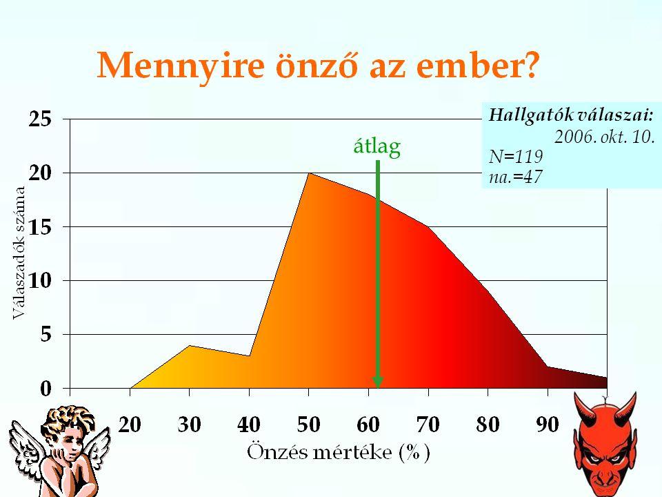 Hallgatók válaszai: 2006. okt. 10. N=119 na.=47 átlag