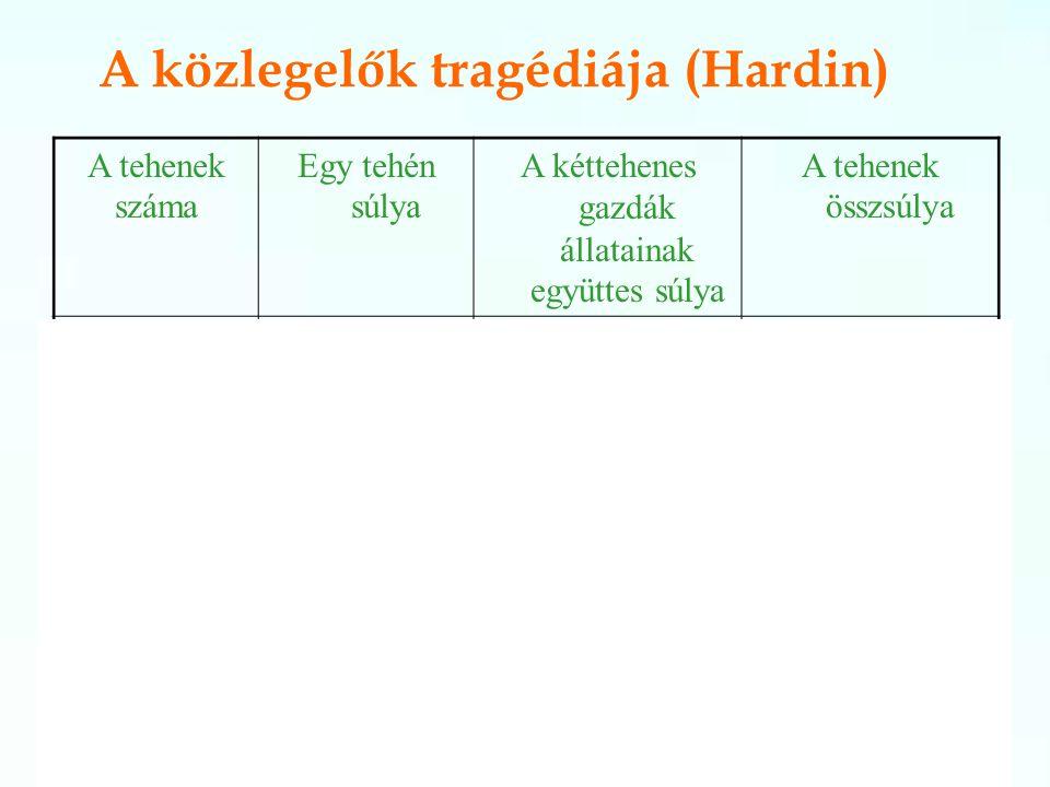 A közlegelők tragédiája (Hardin)