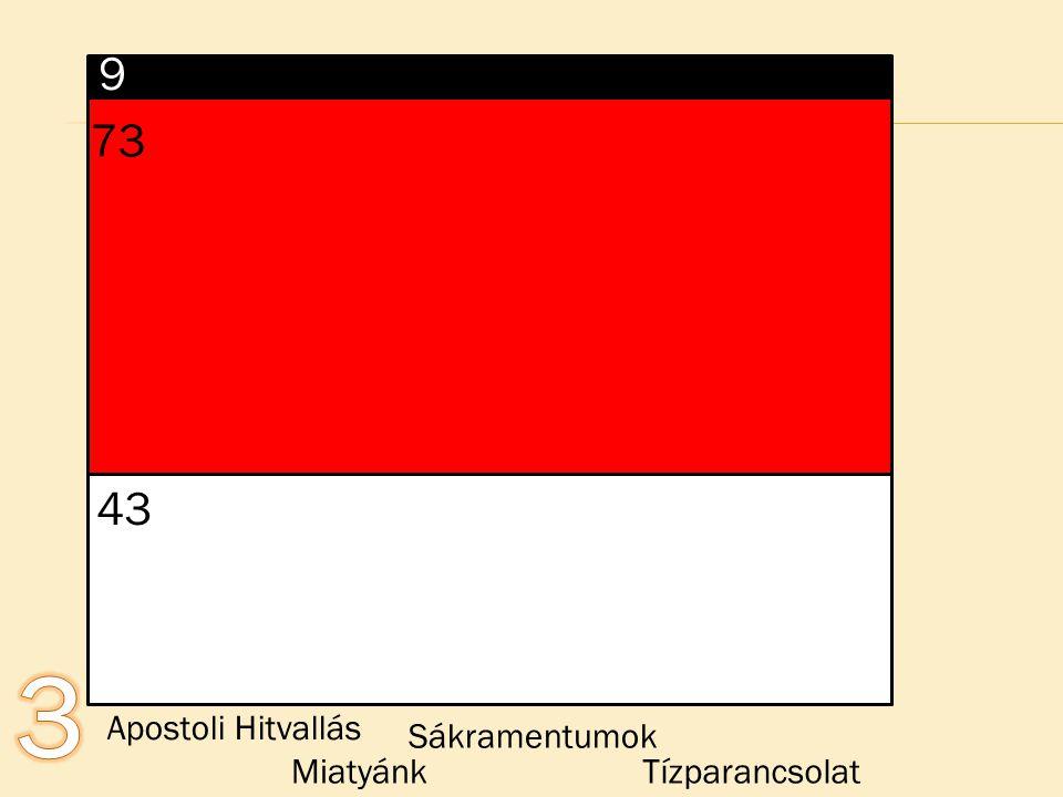 9 73 43 3 Apostoli Hitvallás Sákramentumok Miatyánk Tízparancsolat