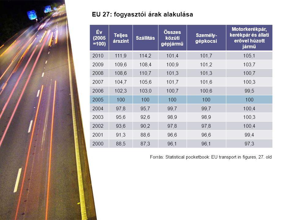 EU 27: fogyasztói árak alakulása