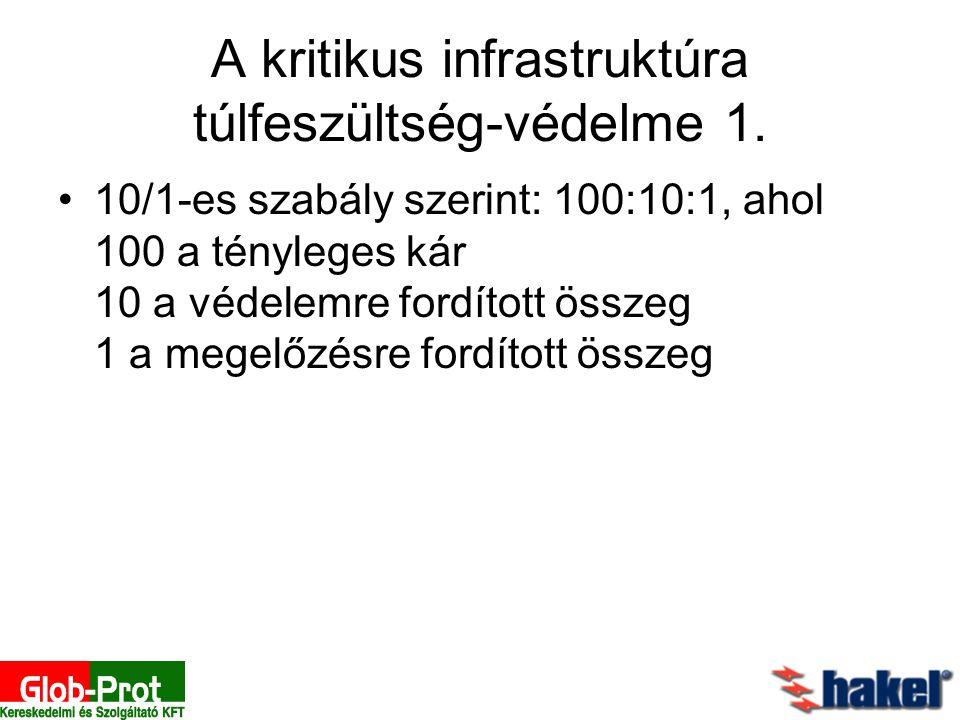 A kritikus infrastruktúra túlfeszültség-védelme 1.