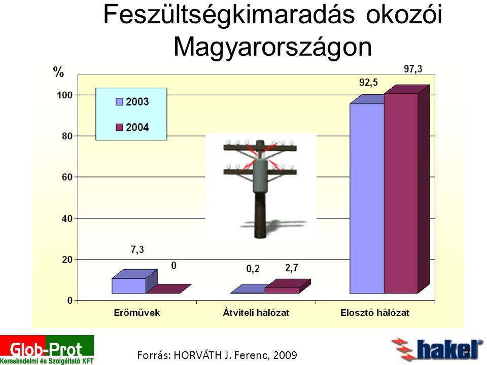 Feszültségkimaradás okozói Magyarországon