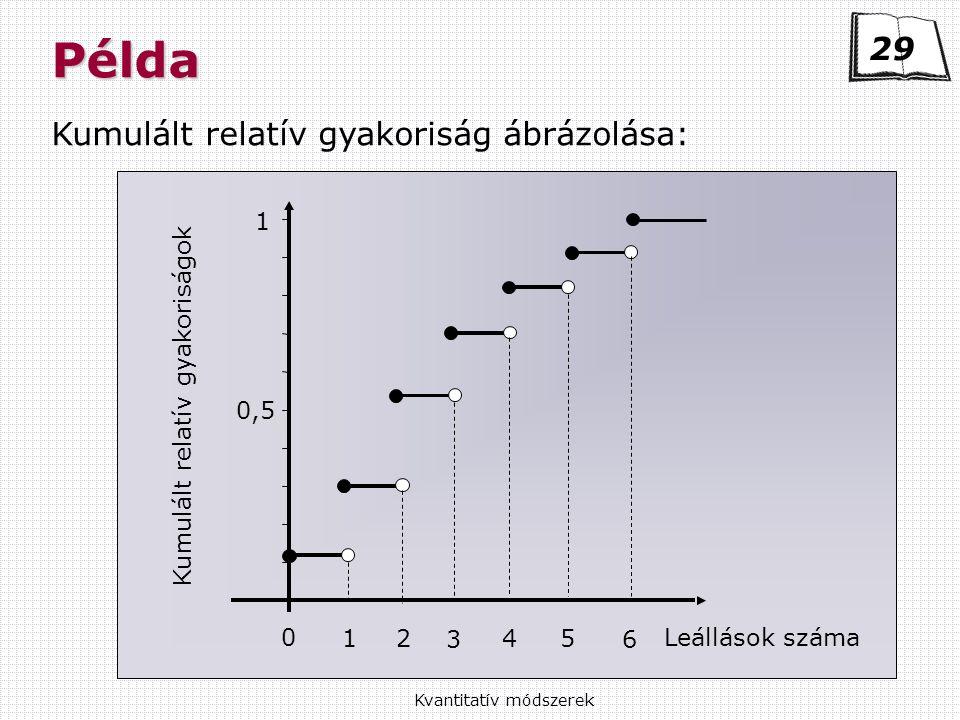 Példa 29 Kumulált relatív gyakoriság ábrázolása: