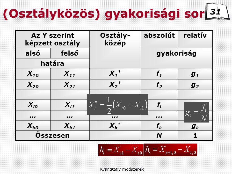 (Osztályközös) gyakorisági sor Az Y szerint képzett osztály