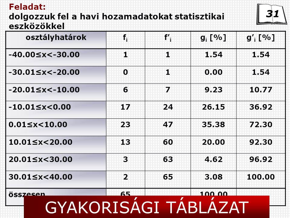 Feladat: dolgozzuk fel a havi hozamadatokat statisztikai eszközökkel