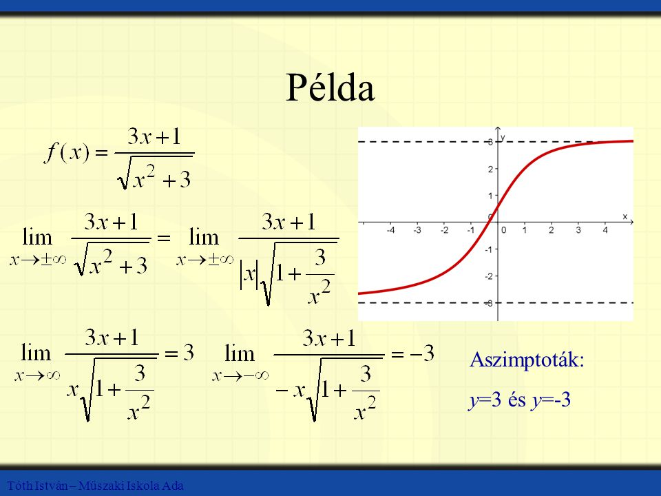 Példa Aszimptoták: y=3 és y=-3 Tóth István – Műszaki Iskola Ada
