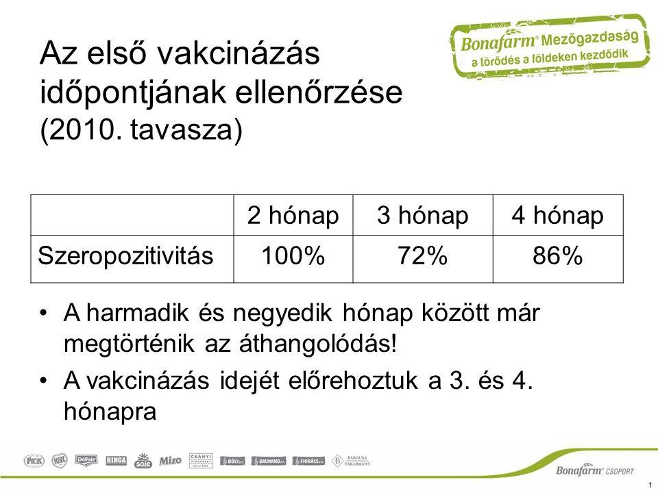 Az első vakcinázás időpontjának ellenőrzése (2010. tavasza)