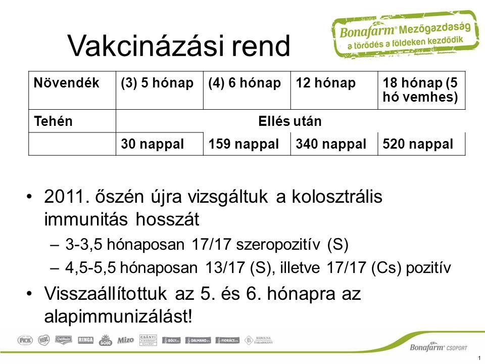 Vakcinázási rend Növendék. (3) 5 hónap. (4) 6 hónap. 12 hónap. 18 hónap (5 hó vemhes) Tehén. Ellés után.