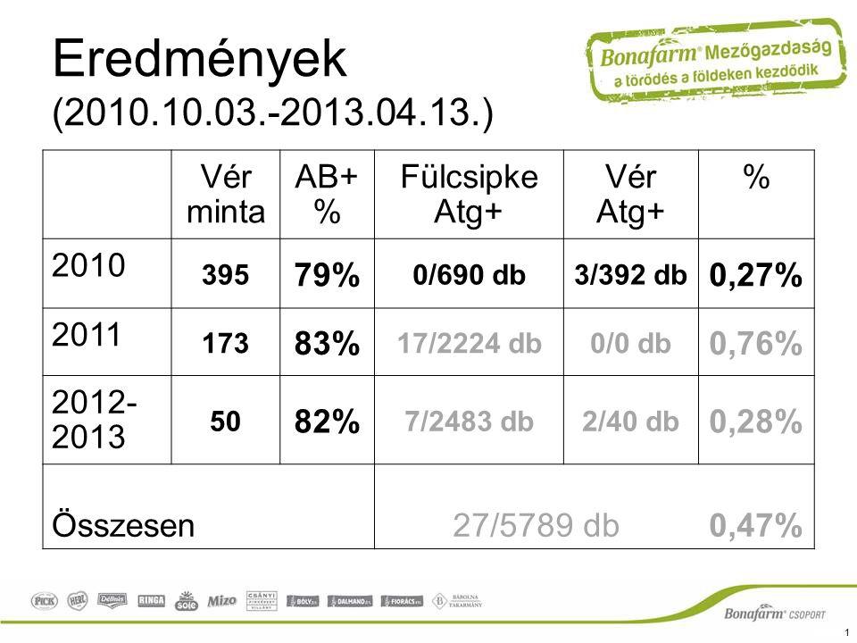 Eredmények (2010.10.03.-2013.04.13.) Vér minta AB+ % Fülcsipke Atg+