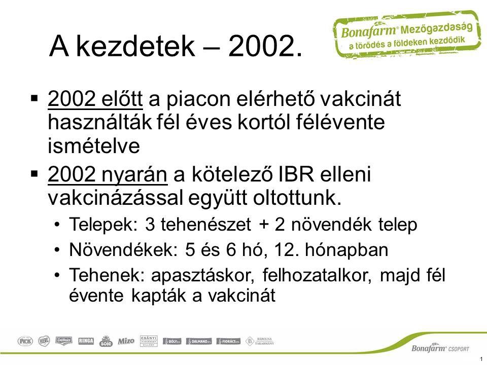 A kezdetek – 2002. 2002 előtt a piacon elérhető vakcinát használták fél éves kortól félévente ismételve.