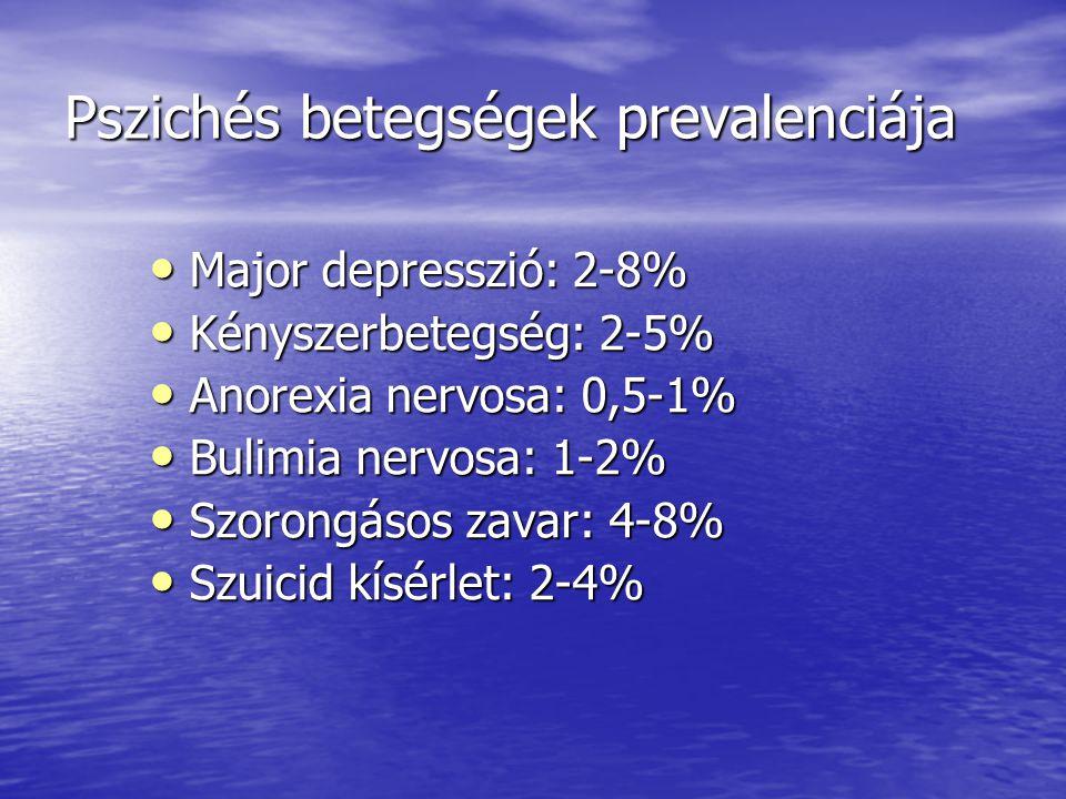 Pszichés betegségek prevalenciája
