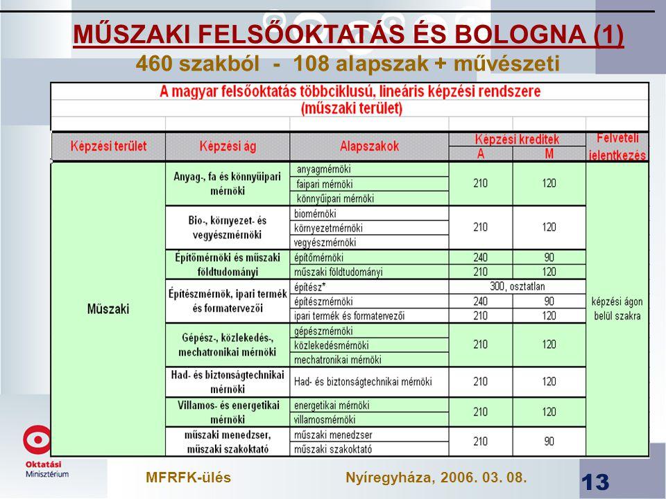 MŰSZAKI FELSŐOKTATÁS ÉS BOLOGNA (1)