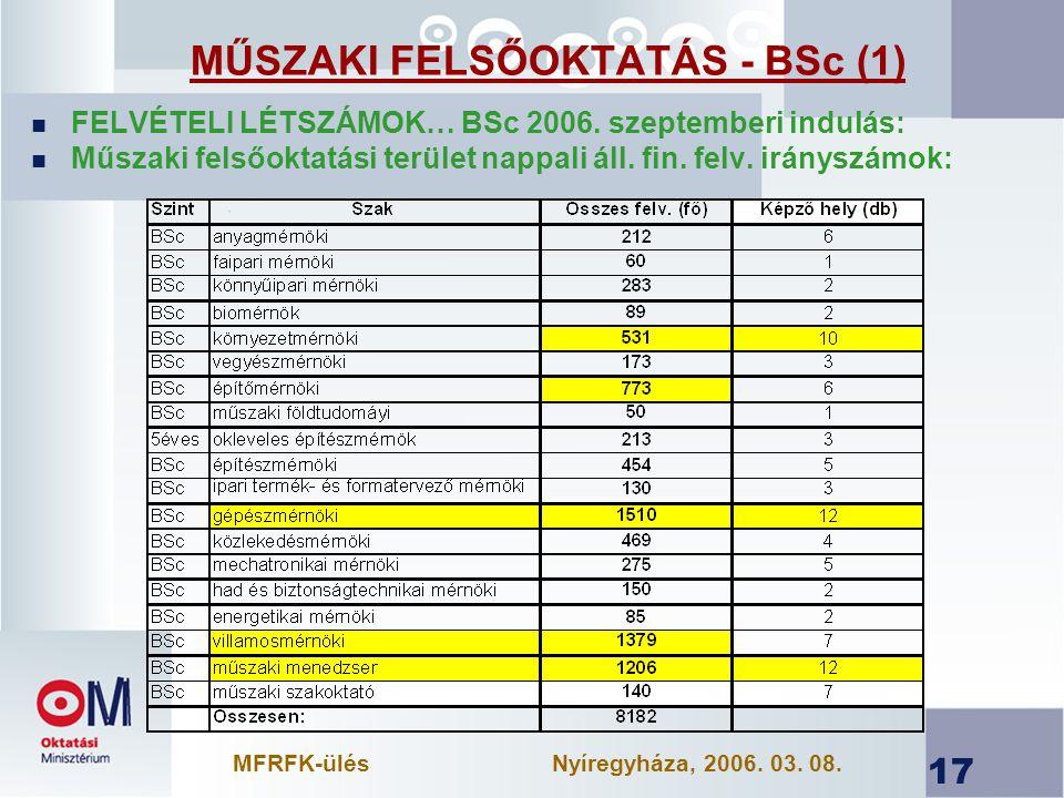 MŰSZAKI FELSŐOKTATÁS - BSc (1)