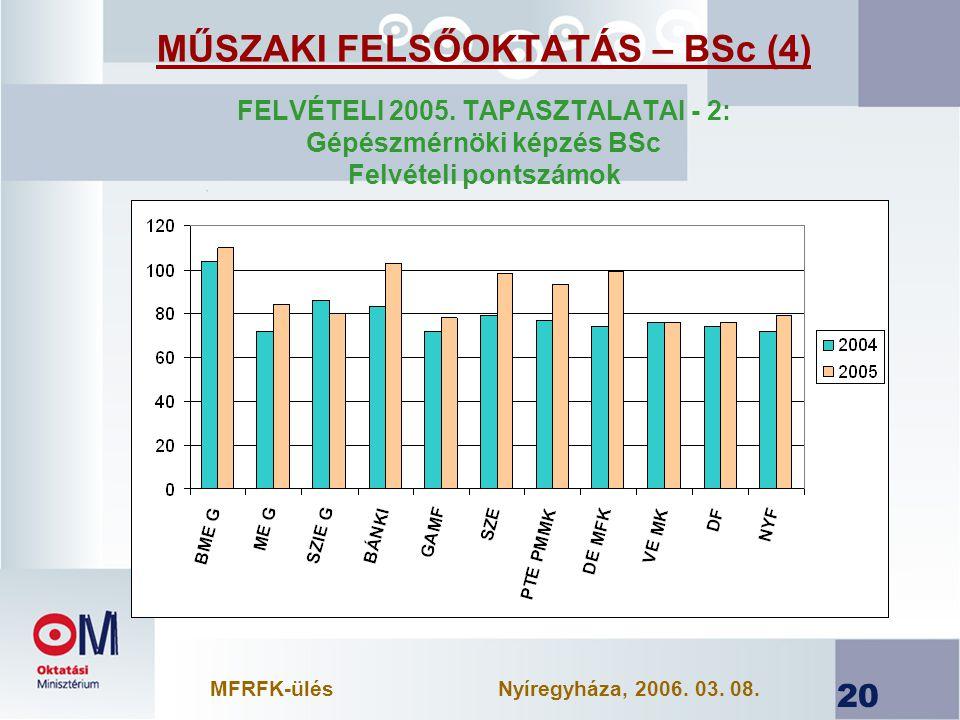 MŰSZAKI FELSŐOKTATÁS – BSc (4)