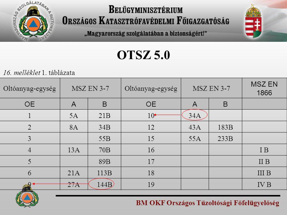 OTSZ 5.0 16. melléklet 1. táblázata Oltóanyag-egység MSZ EN 3-7