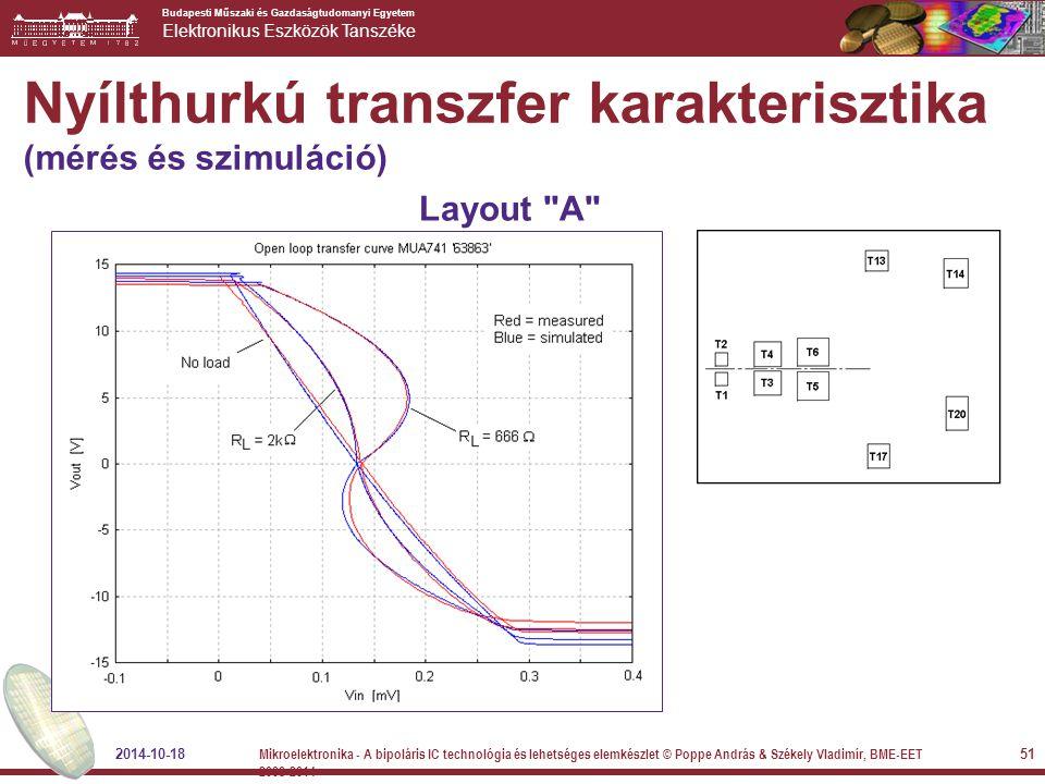 Nyílthurkú transzfer karakterisztika (mérés és szimuláció)