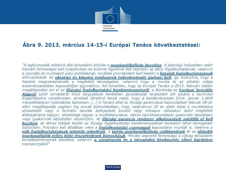 Ábra 9. 2013. március 14-15-i Európai Tanács következtetései: