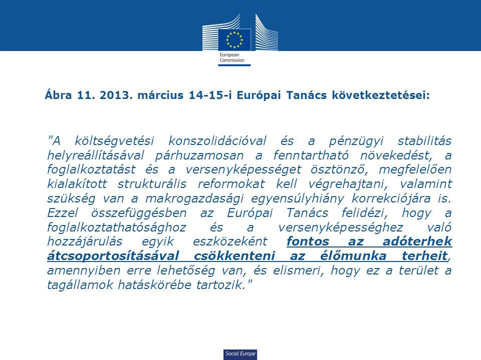 Ábra 11. 2013. március 14-15-i Európai Tanács következtetései: