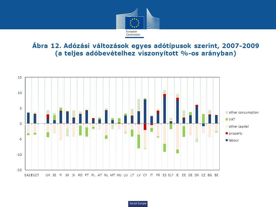 Ábra 12. Adózási változások egyes adótípusok szerint, 2007-2009