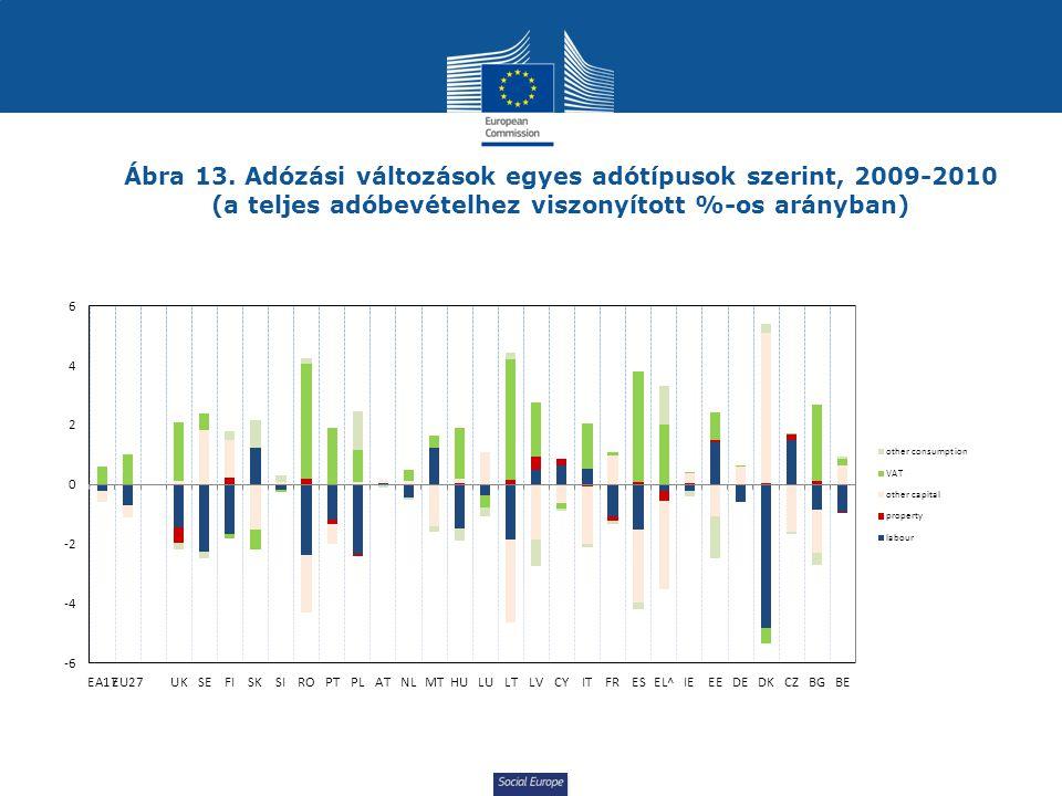 Ábra 13. Adózási változások egyes adótípusok szerint, 2009-2010