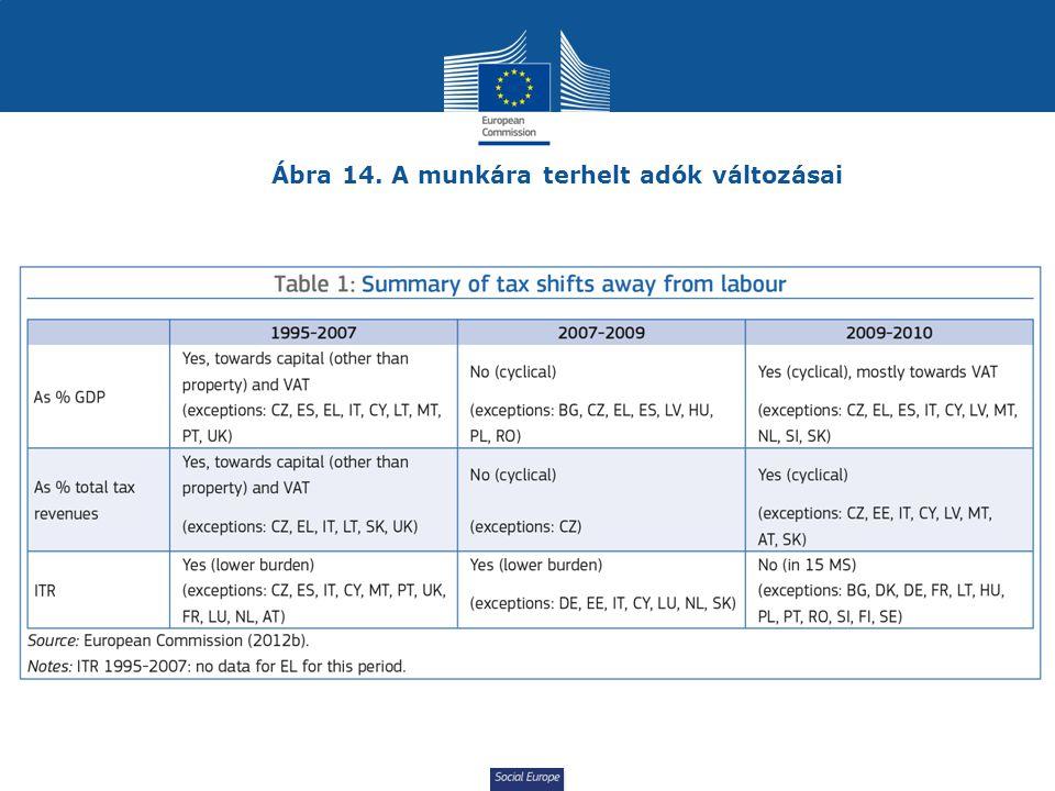 Ábra 14. A munkára terhelt adók változásai