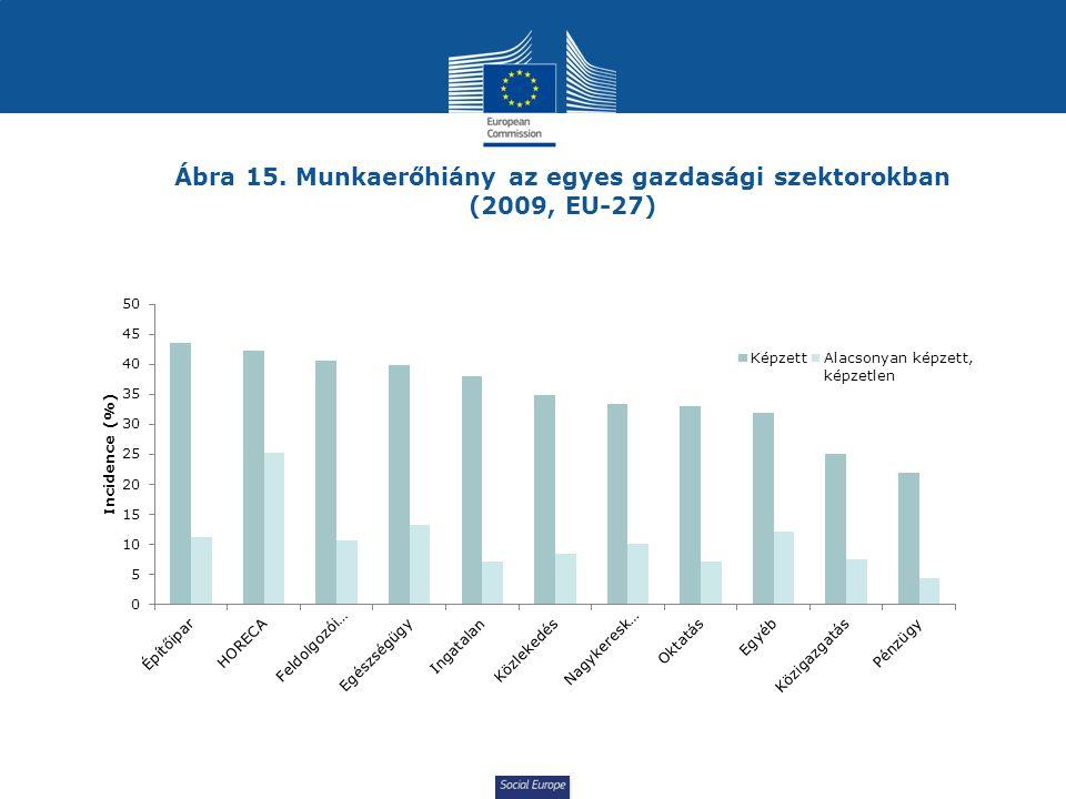 Ábra 15. Munkaerőhiány az egyes gazdasági szektorokban