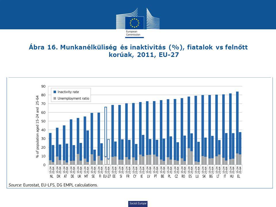 Ábra 16. Munkanélküliség és inaktivitás (%), fiatalok vs felnőtt korúak, 2011, EU-27